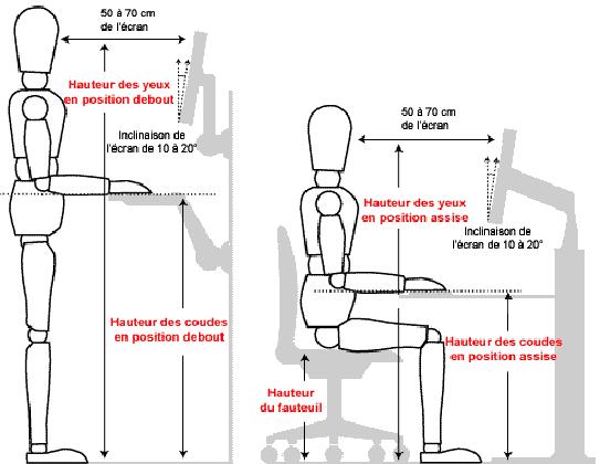 Position ergonomique